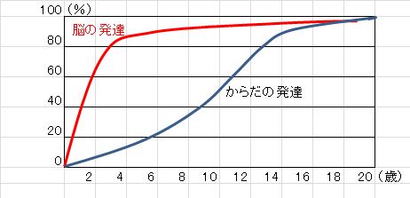 能育グラフ